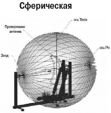 сферическая антена